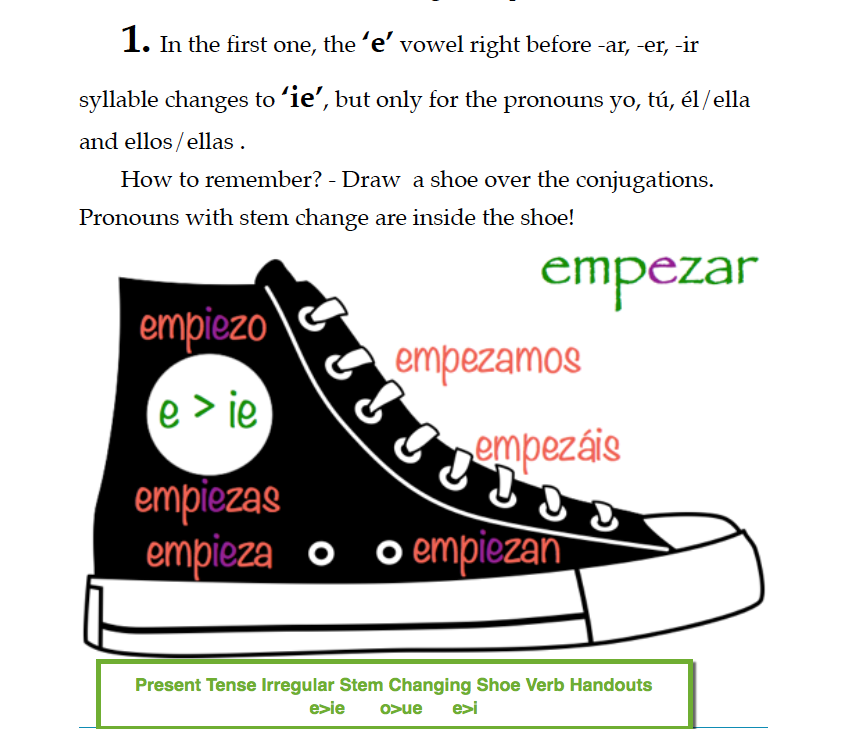 Spanish Tenses Teaching Resources – Ar Verbs Worksheet
