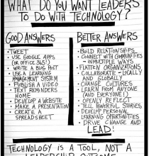 Couros and Ferriter Tech Integration